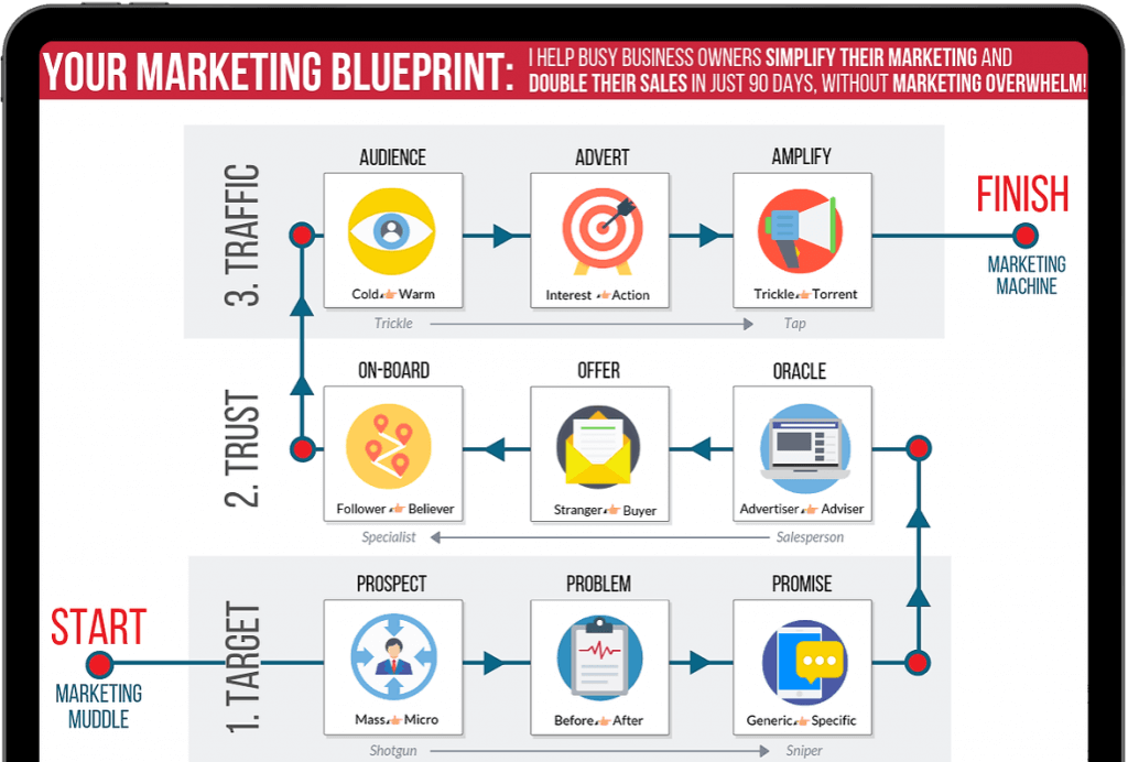 Image of our Marketing Blueprint in an iPad